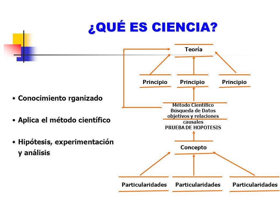¿QUÉ ES CIENCIA? Teoría Principio Método Científico Búsqueda de Datos objetivos y relaciones causales PRUEBA DE HOPOTESIS Concepto Particularidades Co