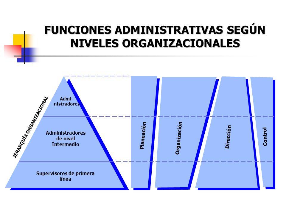 FUNCIONES ADMINISTRATIVAS SEGÚN NIVELES ORGANIZACIONALES Admi- nistradores Administradores de nivel Intermedio Supervisores de primera línea Planeació