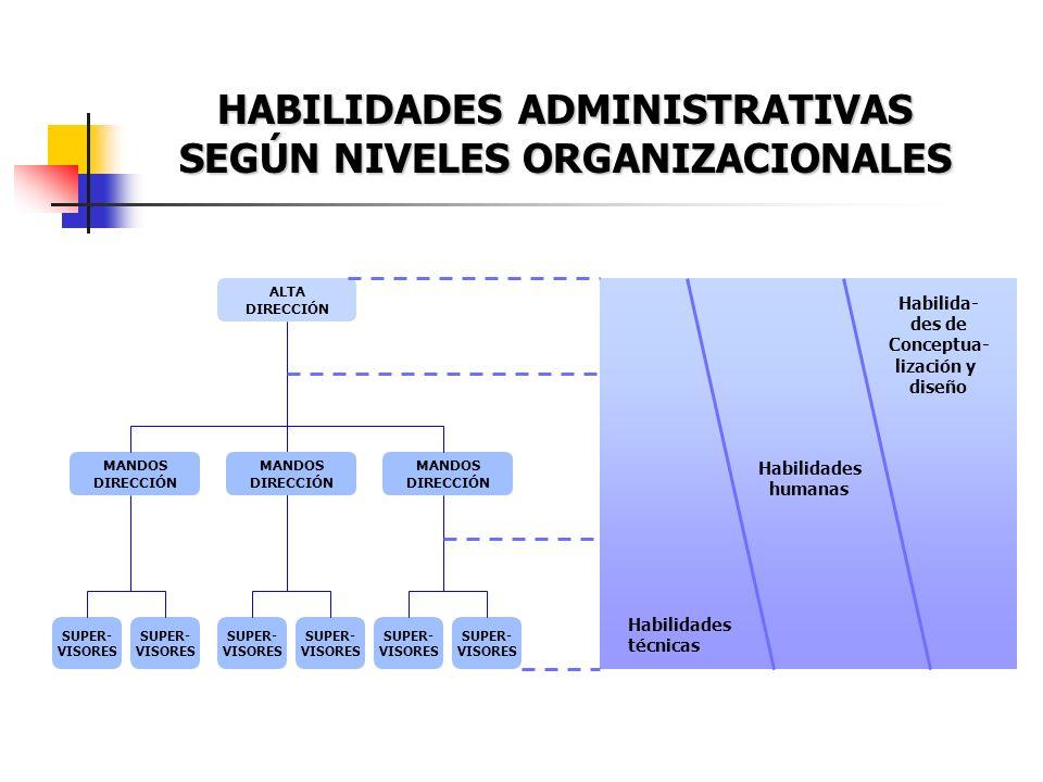HABILIDADES ADMINISTRATIVAS SEGÚN NIVELES ORGANIZACIONALES ALTA DIRECCIÓN MANDOS DIRECCIÓN MANDOS DIRECCIÓN SUPER- VISORES SUPER- VISORES MANDOS DIREC