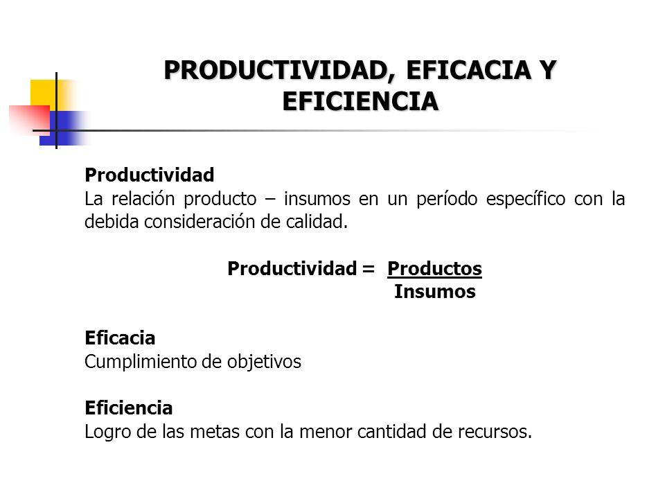 PRODUCTIVIDAD, EFICACIA Y EFICIENCIA Productividad La relación producto – insumos en un período específico con la debida consideración de calidad. Pro