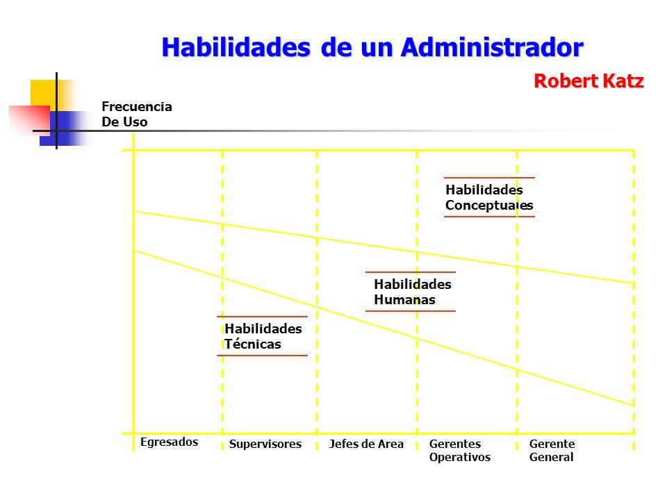 Habilidades de un Administrador Robert Katz Habilidades Humanas Habilidades Conceptuales Habilidades Técnicas Frecuencia De Uso Egresados Supervisores