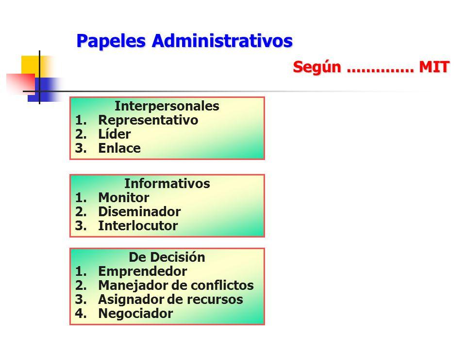 Papeles Administrativos Papeles Administrativos Según.............. MIT Interpersonales 1.Representativo 2.Líder 3.Enlace Informativos 1.Monitor 2.Dis