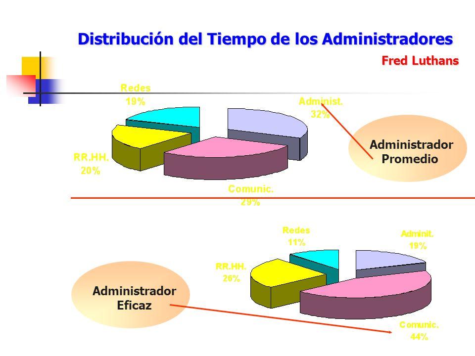 Distribución del Tiempo de los Administradores Fred Luthans Administrador Promedio Administrador Eficaz