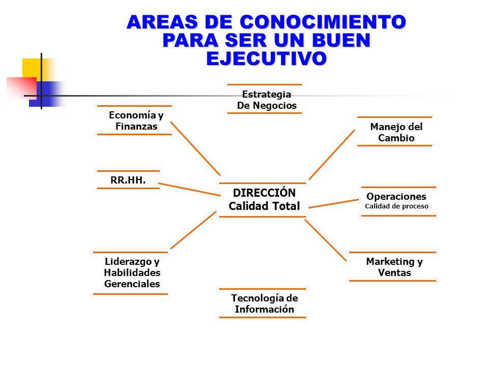AREAS DE CONOCIMIENTO PARA SER UN BUEN EJECUTIVO Economía y Finanzas Estrategia De Negocios Manejo del Cambio DIRECCIÓN Calidad Total RR.HH. Operacion