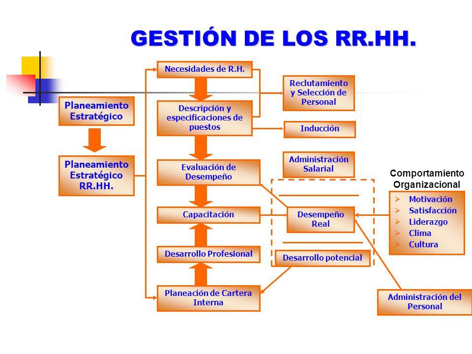 GESTIÓN DE LOS RR.HH. Planeamiento Estratégico Planeamiento Estratégico RR.HH. Necesidades de R.H. Descripción y especificaciones de puestos Evaluació