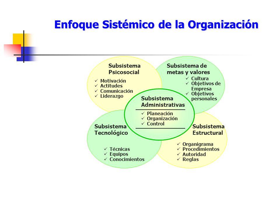 Enfoque Sistémico de la Organización Subsistema Administrativas Planeación Organización Control Subsistema Psicosocial Motivación Actitudes Comunicaci