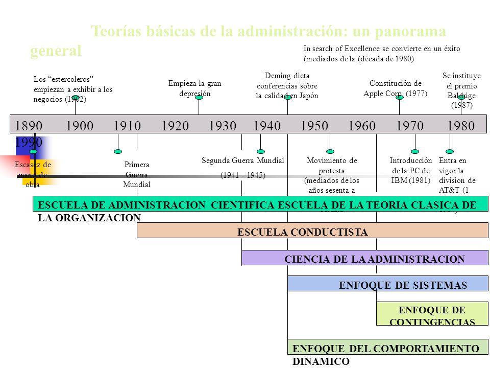 Teorías básicas de la administración: un panorama general In search of Excellence se convierte en un éxito (mediados de la (década de 1980) 1890 1900