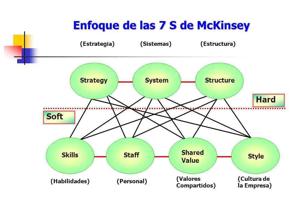 Enfoque de las 7 S de McKinsey StrategySystemStructure SkillsStaff Shared Value Style (Estrategia)(Sistemas)(Estructura) (Habilidades)(Personal) (Valo