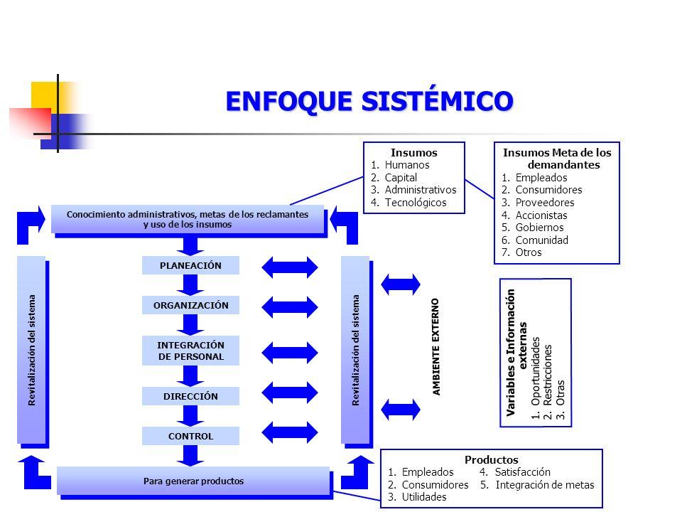 ORGANIZACIÓN ENFOQUE SISTÉMICO Conocimiento administrativos, metas de los reclamantes y uso de los insumos Conocimiento administrativos, metas de los