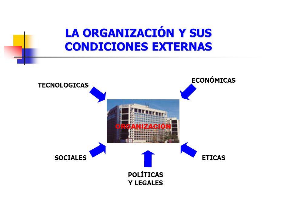 LA ORGANIZACIÓN Y SUS CONDICIONES EXTERNAS TECNOLOGICAS ECONÓMICAS ORGANIZACIÓN SOCIALESETICAS POLÍTICAS Y LEGALES