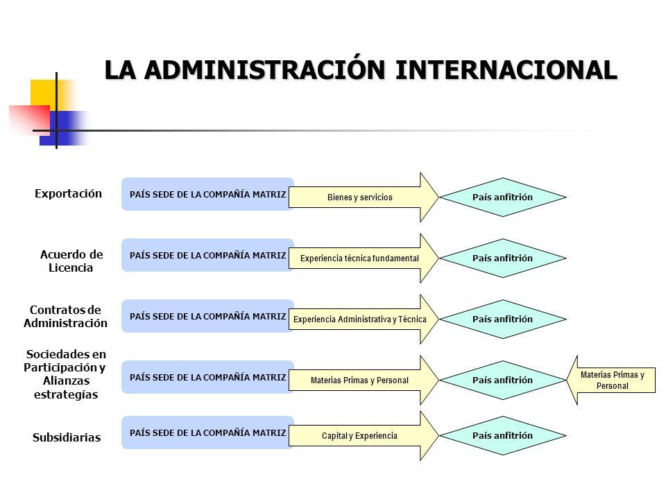 LA ADMINISTRACIÓN INTERNACIONAL PAÍS SEDE DE LA COMPAÑÍA MATRIZ Bienes y servicios País anfitrión Exportación PAÍS SEDE DE LA COMPAÑÍA MATRIZ Experien