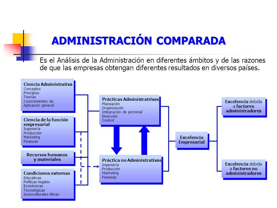 ADMINISTRACIÓN COMPARADA Es el Análisis de la Administración en diferentes ámbitos y de las razones de que las empresas obtengan diferentes resultados