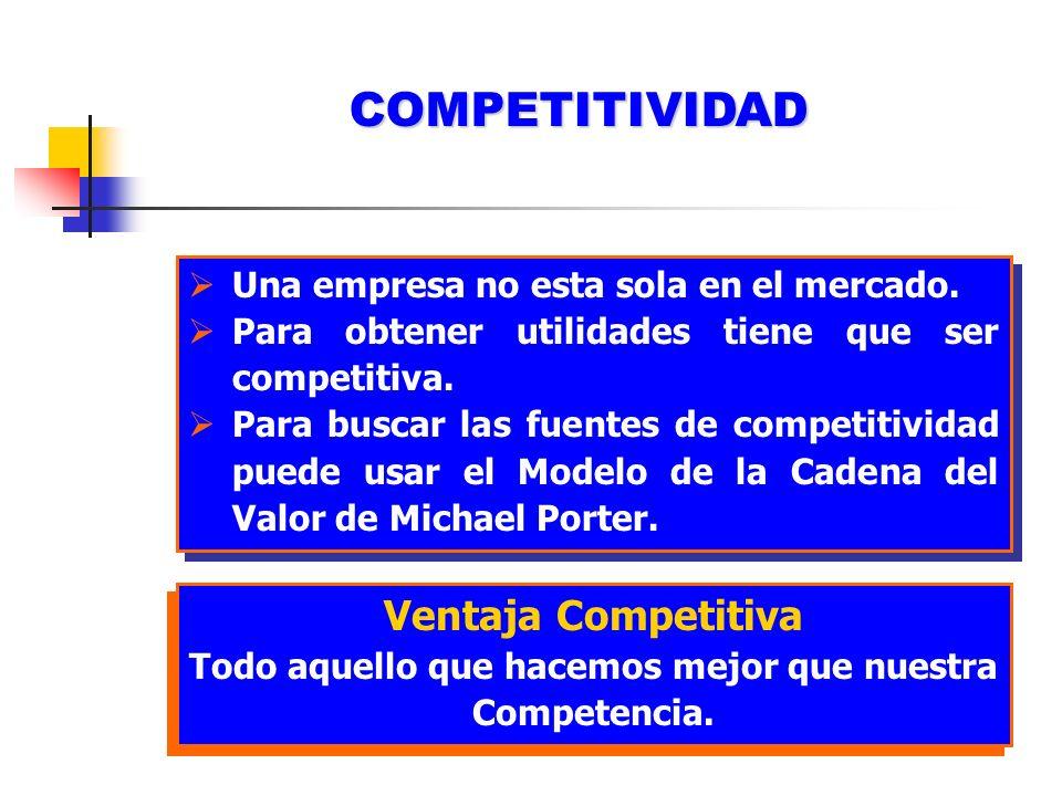 COMPETITIVIDAD Una empresa no esta sola en el mercado. Para obtener utilidades tiene que ser competitiva. Para buscar las fuentes de competitividad pu