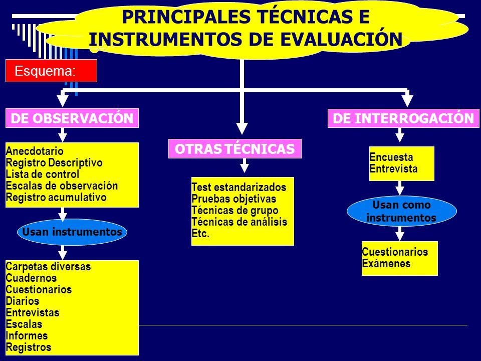 Usan instrumentos Esquema: DE OBSERVACIÓN PRINCIPALES TÉCNICAS E INSTRUMENTOS DE EVALUACIÓN DE INTERROGACIÓN OTRAS TÉCNICAS Anecdotario Registro Descr
