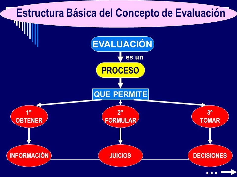 MOMENTOS FUNDAMENTALES (Garanto 1989) PERÍODOSEvaluación entendida como… 1Hasta los años 30Medida 2Años 1930-40Grado de consecución de objetivos 3Hasta finales del 60Totalidad del Sistema Educativo 4Década de los 70Valoraciones del cambio ocurrido en el alumno 5Década de los 80Cuantitativa / Cualitativa 6Década de los 90Formativa / Diferenciada / Integradora