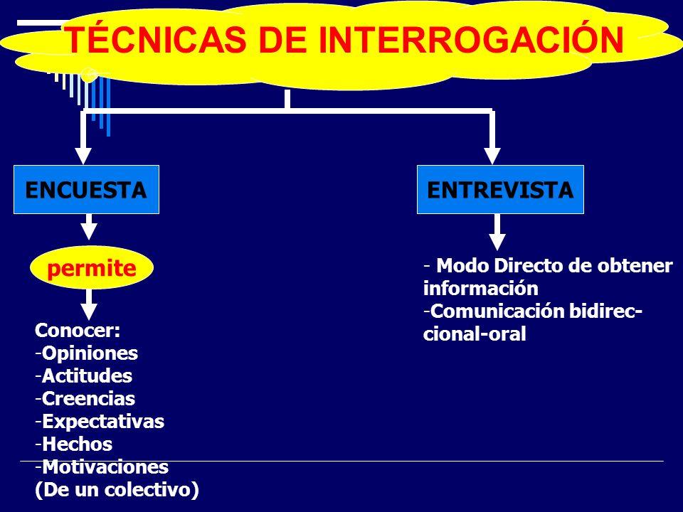 TÉCNICAS DE INTERROGACIÓN ENCUESTAENTREVISTA permite Conocer: -Opiniones -Actitudes -Creencias -Expectativas -Hechos -Motivaciones (De un colectivo) -