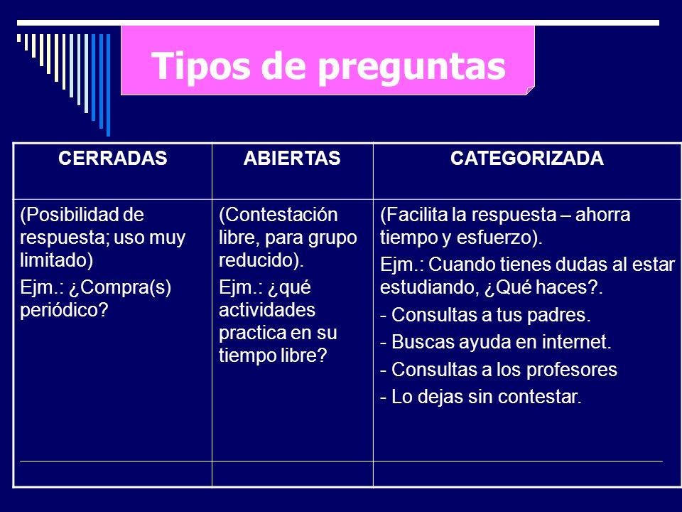 Tipos de preguntas CERRADASABIERTASCATEGORIZADA (Posibilidad de respuesta; uso muy limitado) Ejm.: ¿Compra(s) periódico? (Contestación libre, para gru