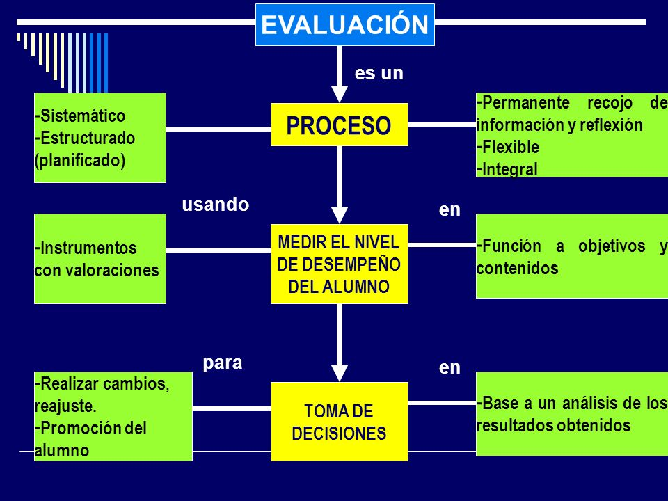 EVALUACIÓN PROCESO - Sistemático - Estructurado (planificado) es un - Permanente recojo de información y reflexión - Flexible - Integral MEDIR EL NIVE