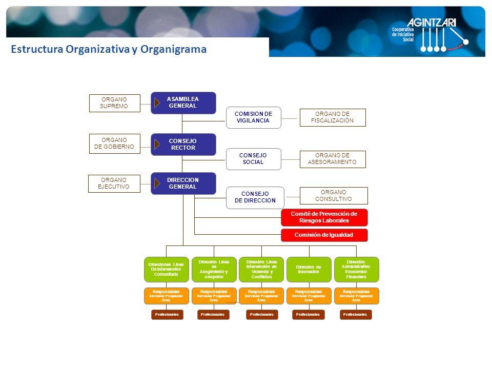 Estructura Organizativa y Organigrama Direcciones Línea De Intervención Comunitaria Dirección Línea de Acogimiento y Adopción Dirección Línea Interven