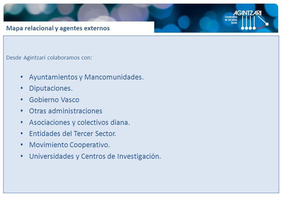 Desde Agintzari colaboramos con: Ayuntamientos y Mancomunidades. Diputaciones. Gobierno Vasco Otras administraciones Asociaciones y colectivos diana.
