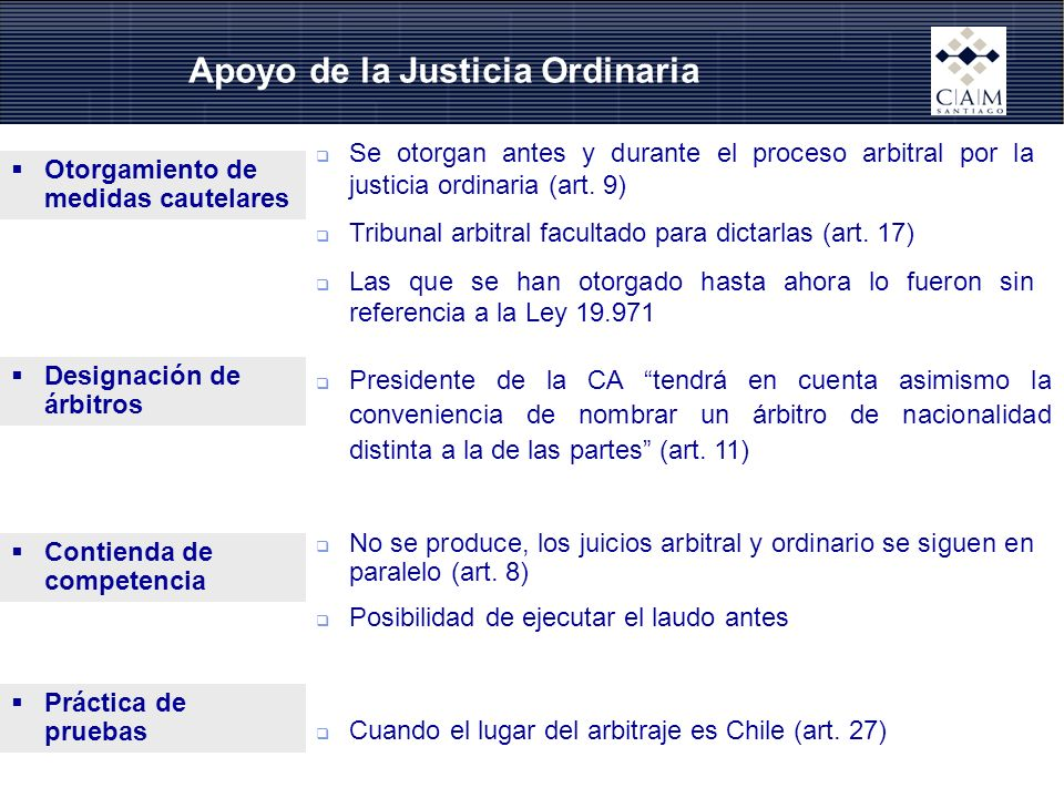Apoyo de la Justicia Ordinaria Se otorgan antes y durante el proceso arbitral por la justicia ordinaria (art. 9) Tribunal arbitral facultado para dict
