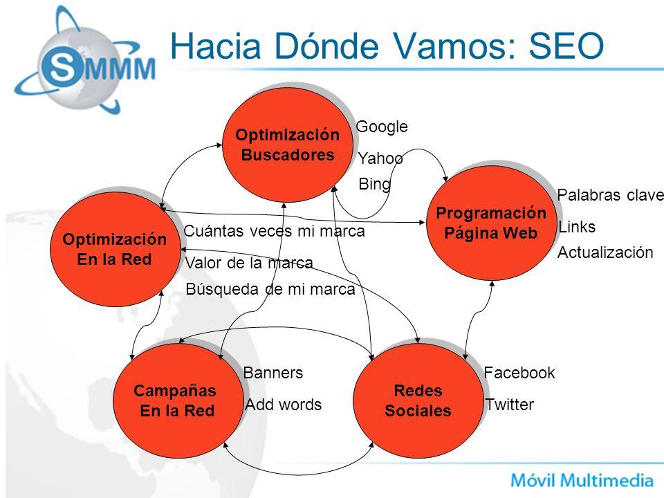 Hacia Dónde Vamos: SEO Programación Página Web Programación Página Web Palabras clave Links Actualización Optimización Buscadores Optimización Buscado
