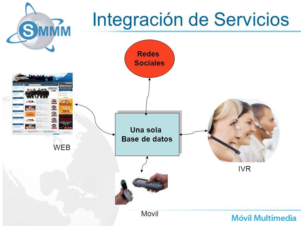 Integración de Servicios Una sola Base de datos Una sola Base de datos IVR Movil WEB Redes Sociales