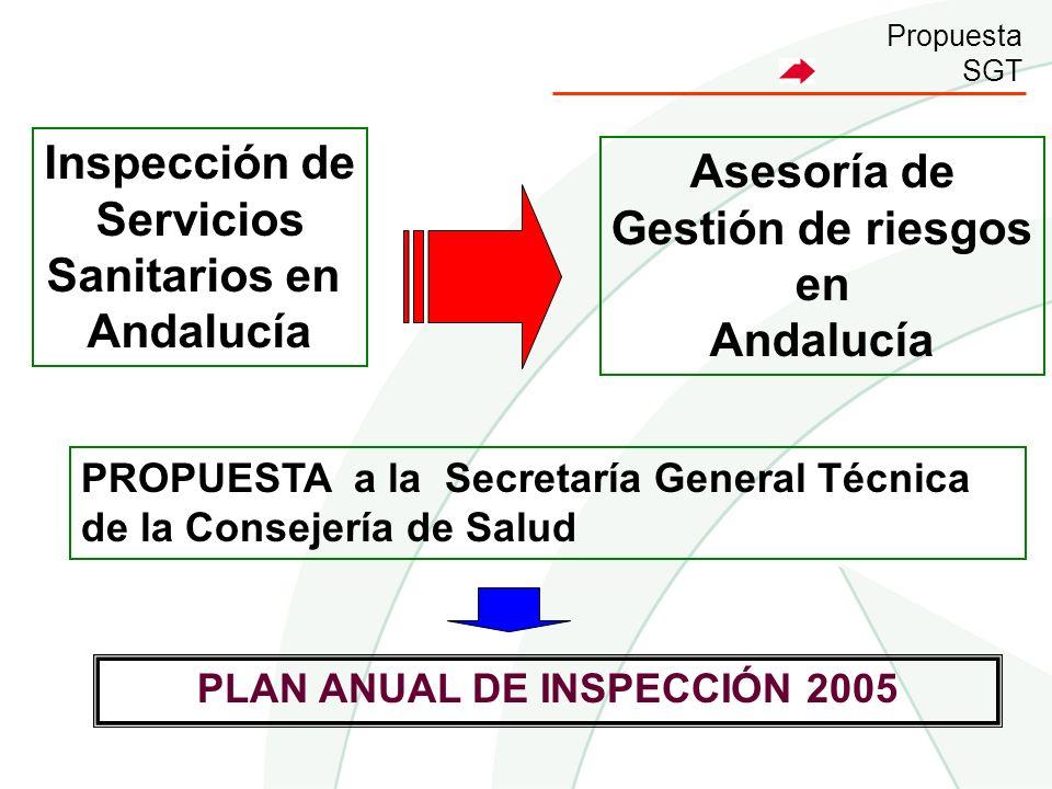 Propuesta SGT Inspección de Servicios Sanitarios en Andalucía Asesoría de Gestión de riesgos en Andalucía PROPUESTA a la Secretaría General Técnica de