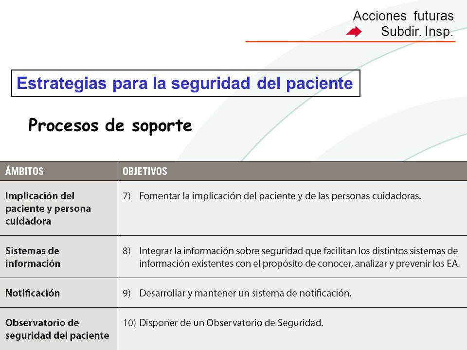Acciones futuras Subdir. Insp. Estrategias para la seguridad del paciente Procesos de soporte