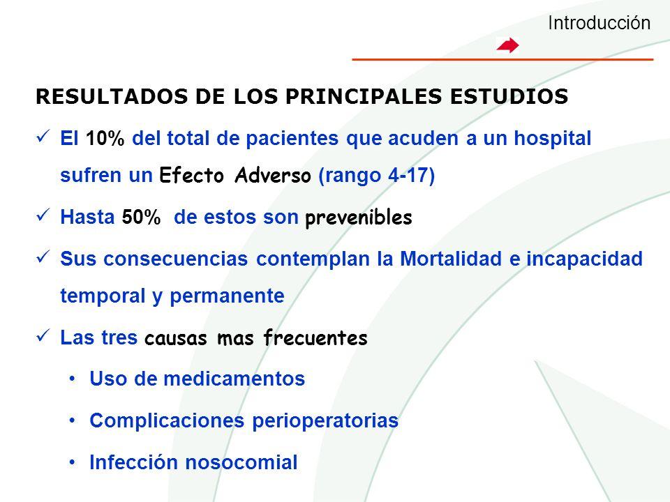 RESULTADOS DE LOS PRINCIPALES ESTUDIOS El 10% del total de pacientes que acuden a un hospital sufren un Efecto Adverso (rango 4-17) Hasta 50% de estos