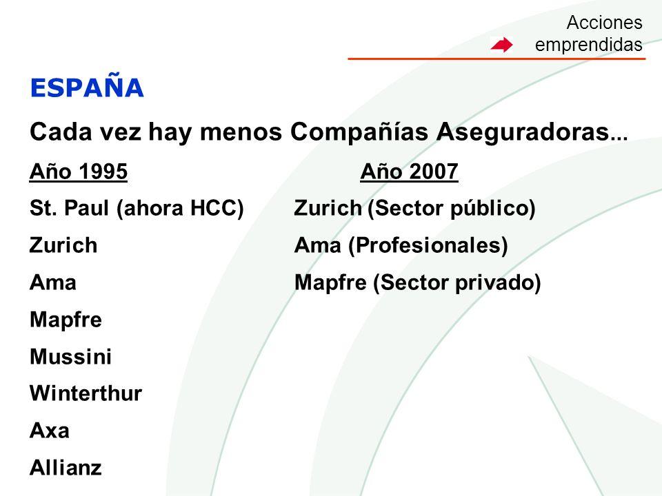 ESPAÑA Cada vez hay menos Compañías Aseguradoras... Año 1995Año 2007 St. Paul (ahora HCC)Zurich (Sector público) ZurichAma (Profesionales) AmaMapfre (