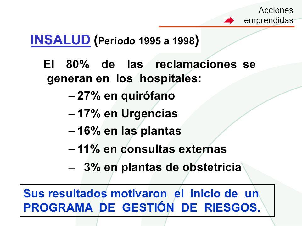 INSALUD ( Período 1995 a 1998 ) El 80% de las reclamaciones se generan en los hospitales: –27% en quirófano –17% en Urgencias –16% en las plantas –11%