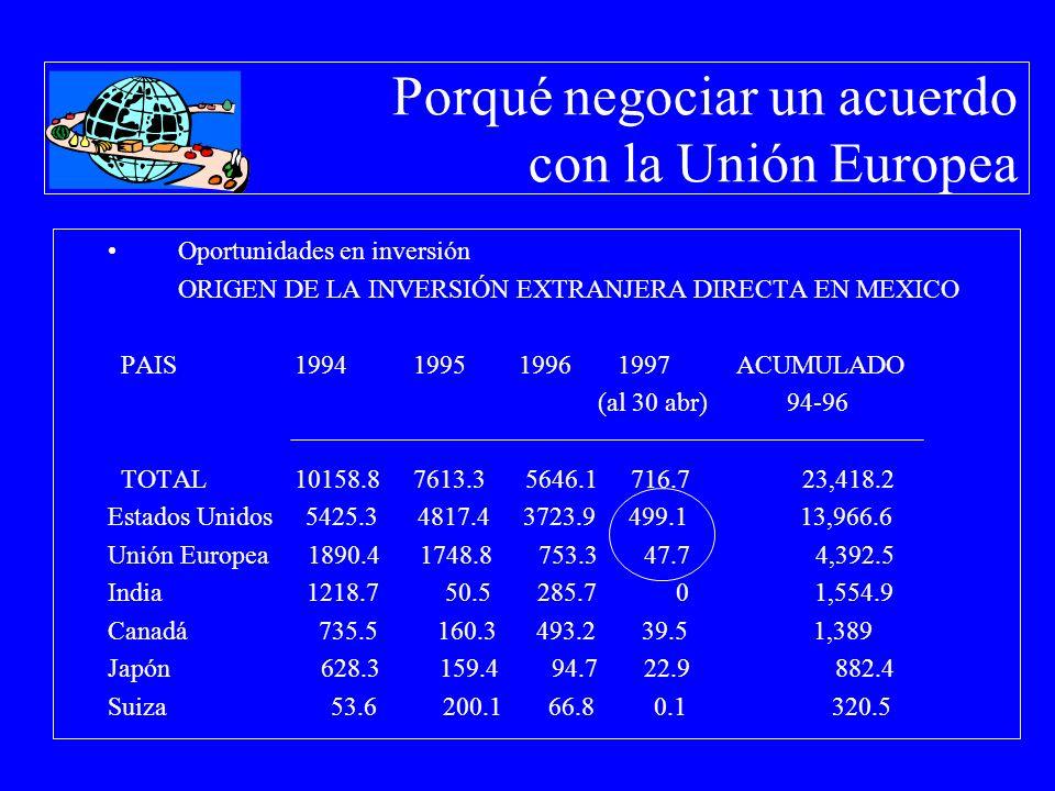 Porqué negociar un acuerdo con la Unión Europea Oportunidades en inversión ORIGEN DE LA INVERSIÓN EXTRANJERA DIRECTA EN MEXICO PAIS 1994 1995 1996 199