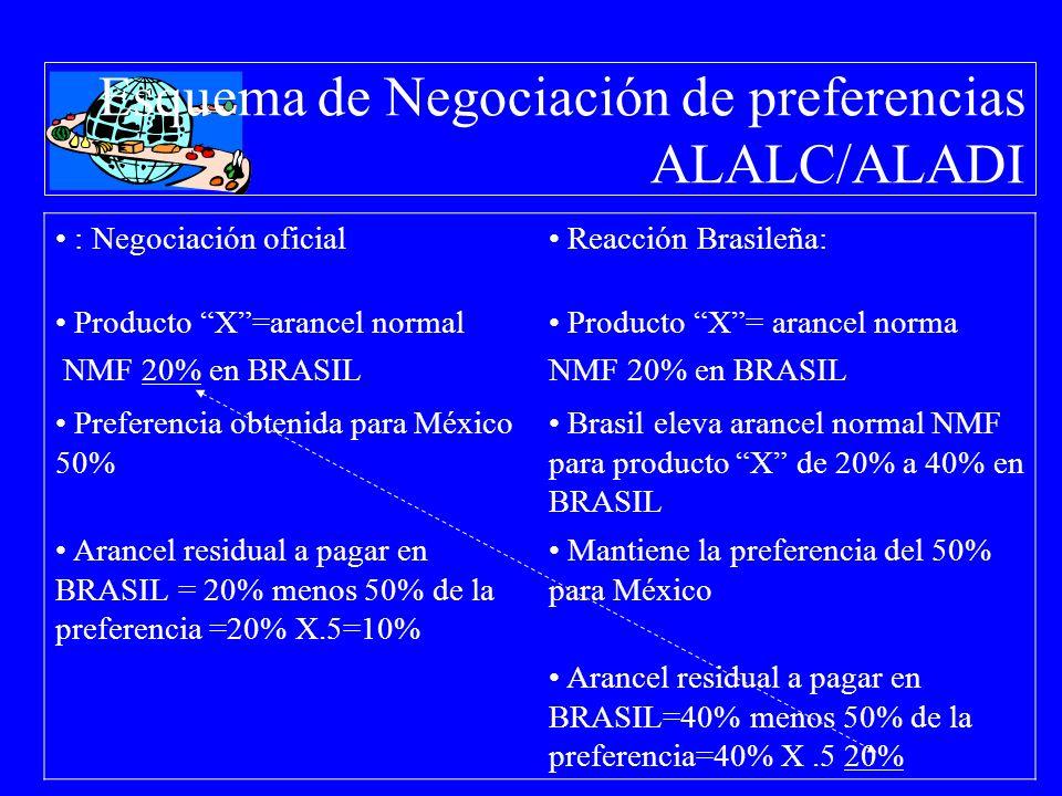Esquema de Negociación de preferencias ALALC/ALADI : Negociación oficial Reacción Brasileña: Producto X=arancel normal NMF 20% en BRASIL Producto X= a