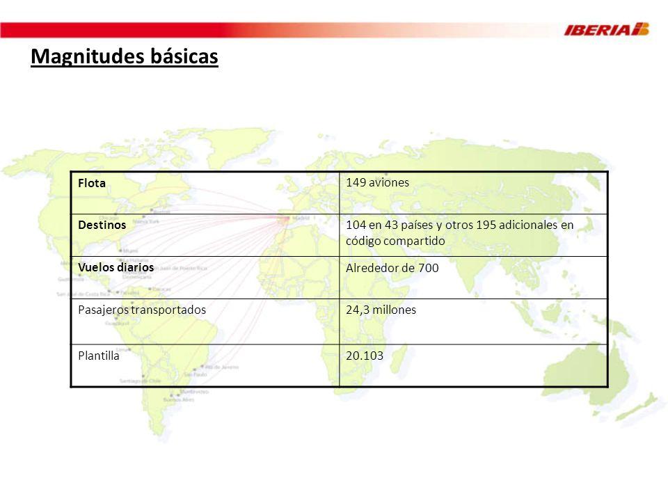 Magnitudes básicas Flota149 aviones Destinos104 en 43 países y otros 195 adicionales en código compartido Vuelos diariosAlrededor de 700 Pasajeros tra