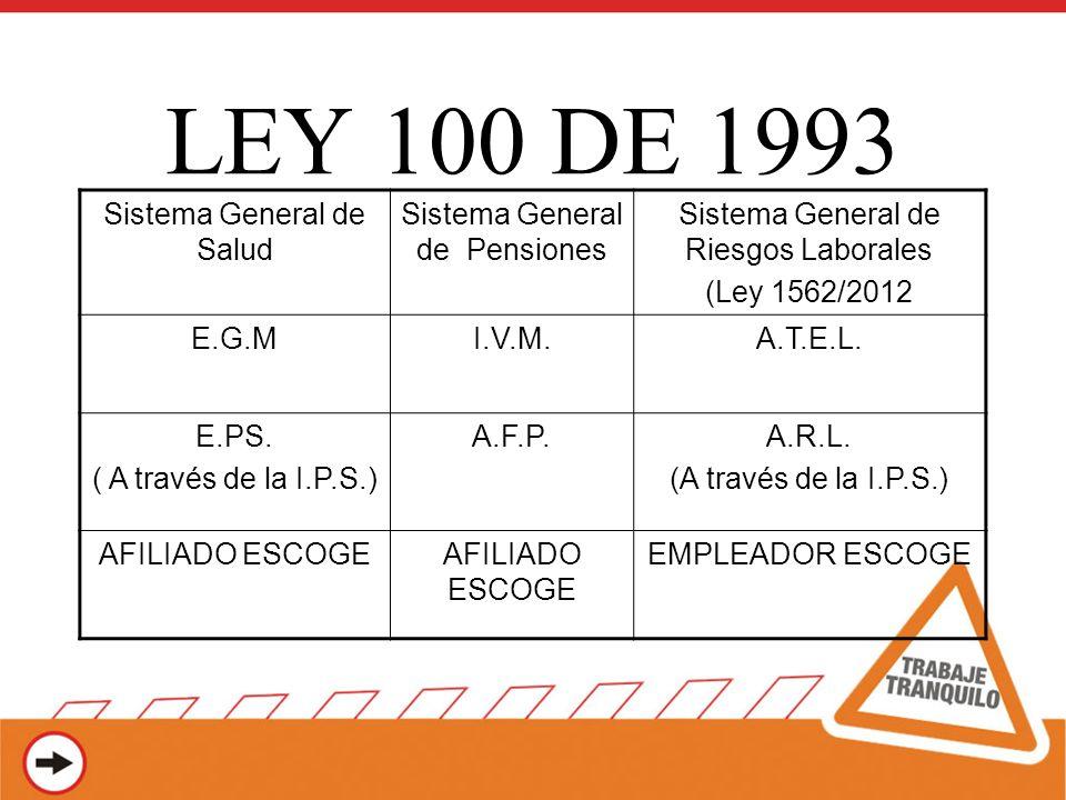 LEY 100 DE 1993 Sistema General de Salud Sistema General de Pensiones Sistema General de Riesgos Laborales (Ley 1562/2012 E.G.MI.V.M.A.T.E.L. E.PS. (