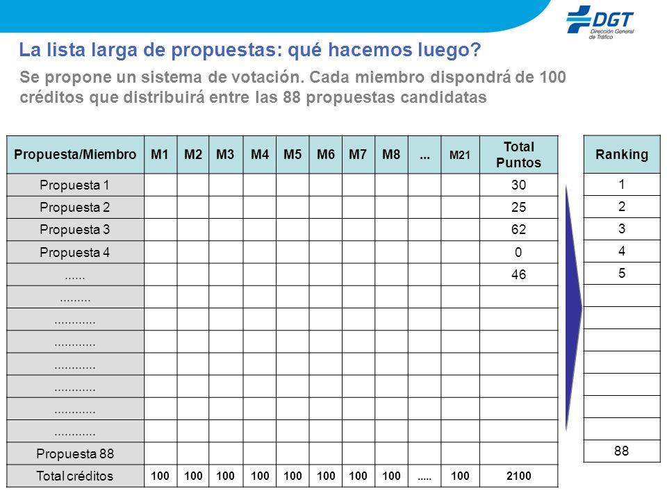 La lista larga de propuestas: qué hacemos luego? Se propone un sistema de votación. Cada miembro dispondrá de 100 créditos que distribuirá entre las 8