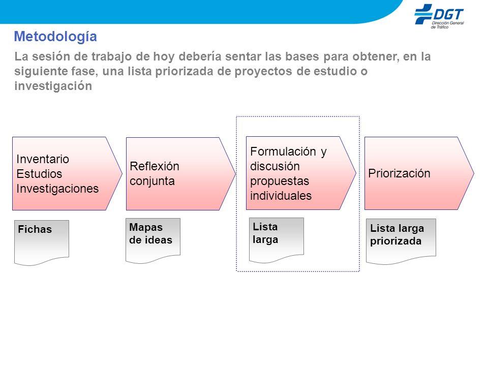 Metodología Inventario Estudios Investigaciones Reflexión conjunta Formulación y discusión propuestas individuales Priorización Fichas Mapas de ideas
