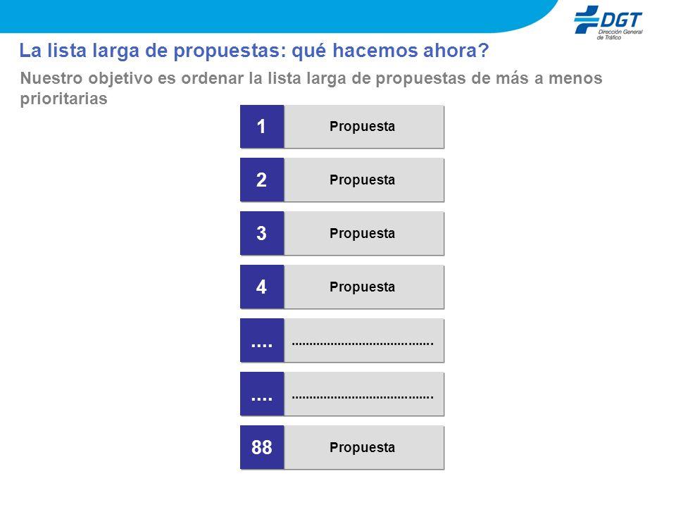 La lista larga de propuestas: qué hacemos ahora? Nuestro objetivo es ordenar la lista larga de propuestas de más a menos prioritarias Propuesta 2 2 3