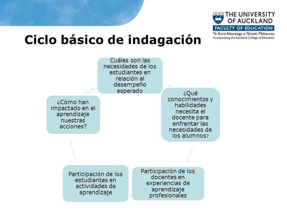Ciclo básico de indagación Cuáles son las necesidades de los estudiantes en relación al desempeño esperado ¿Qué conocimientos y habilidades necesita e