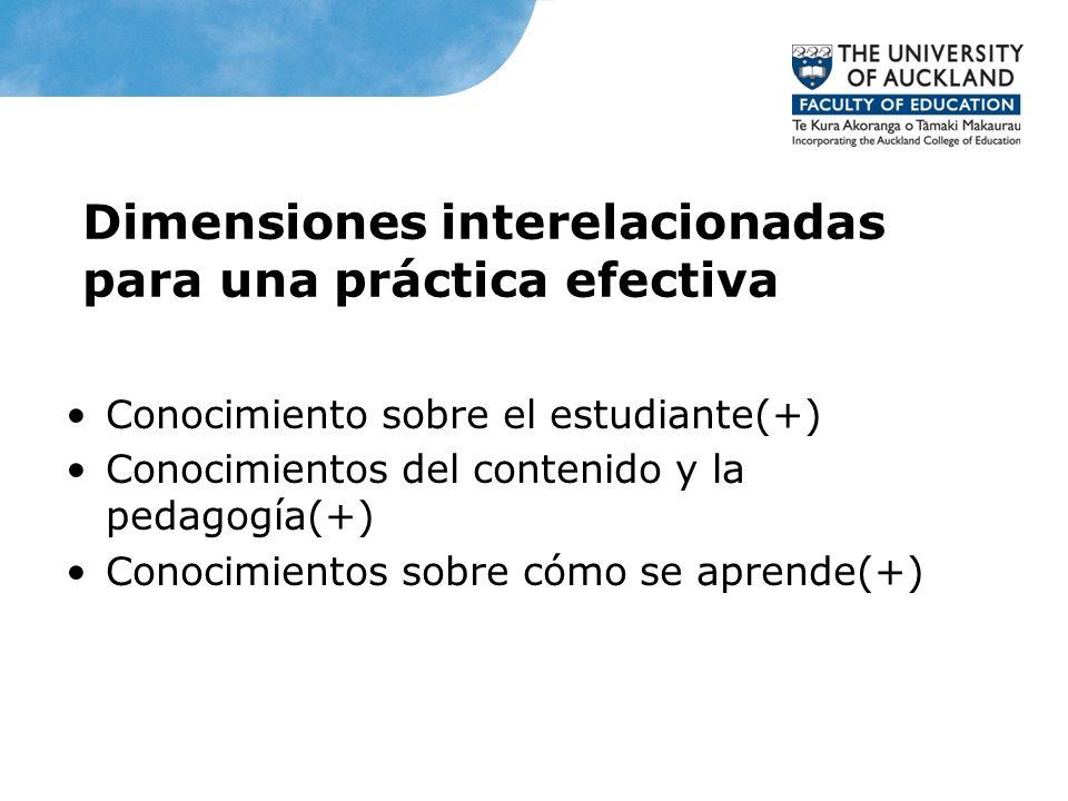Dimensiones interelacionadas para una práctica efectiva Conocimiento sobre el estudiante(+) Conocimientos del contenido y la pedagogía(+) Conocimiento