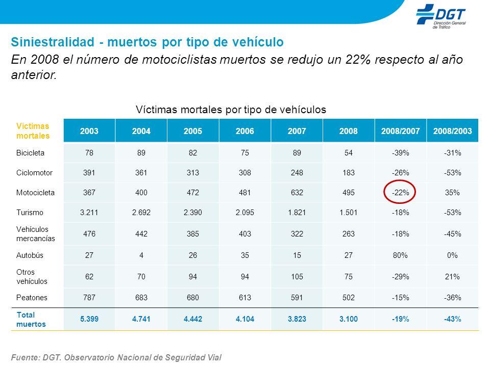 Siniestralidad - comparación por tipo de vehículo Distribución porcentual de los accidentes con víctimas en los que al menos está implicado uno de los siguientes vehículos En el 2003, en el 10% de los accidentes con víctimas había una motocicleta implicada.