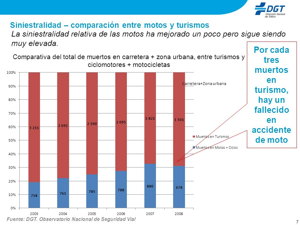 Siniestralidad - muertos por tipo de vehículo y edad Distribución porcentual del número de muertos por tipo de vehículo y edad En el tramo de edad de entre 25 y 44 años los motociclistas suponen más de un 30% del total de fallecidos en accidente de tráfico.