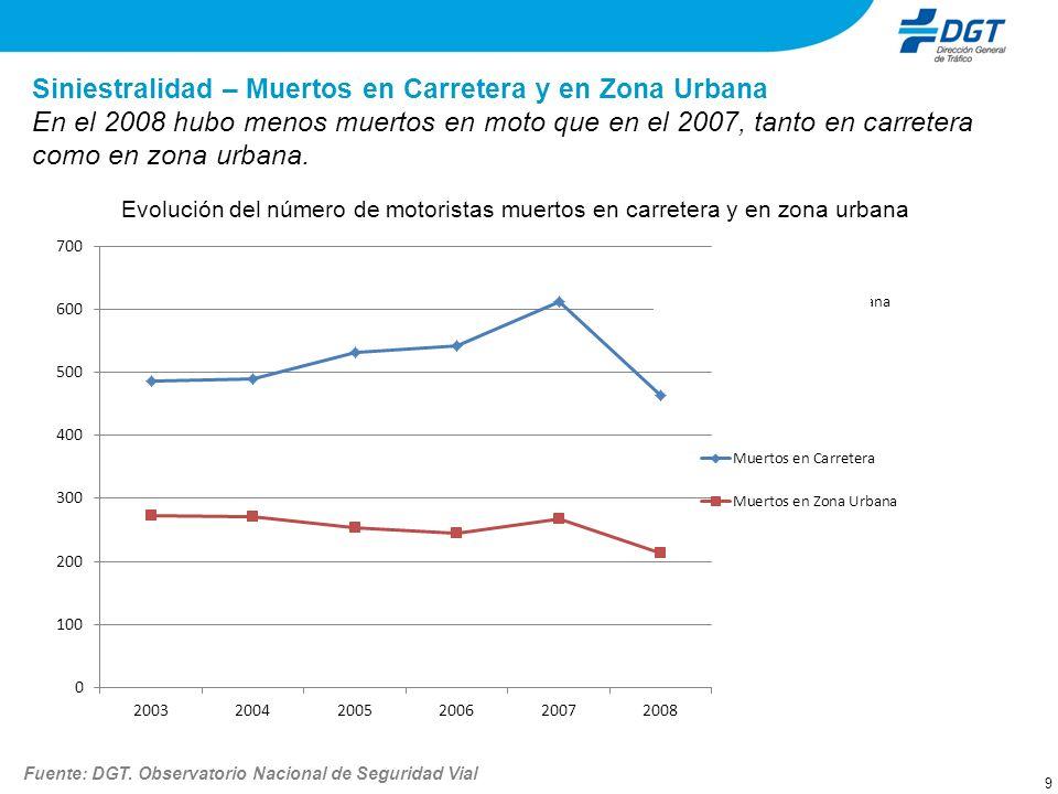 10 Siniestralidad – Heridos Graves en Carretera y en Zona Urbana Evolución del número de motoristas heridos graves en carretera y en zona urbana