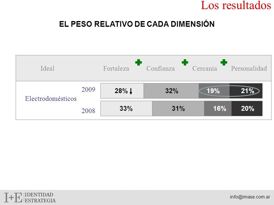 EL PESO RELATIVO DE CADA DIMENSIÓN Los resultados info@imase.com.ar IdealFortalezaConfianzaCercaníaPersonalidad Electrodomésticos 33%31%16%20% 2009 20