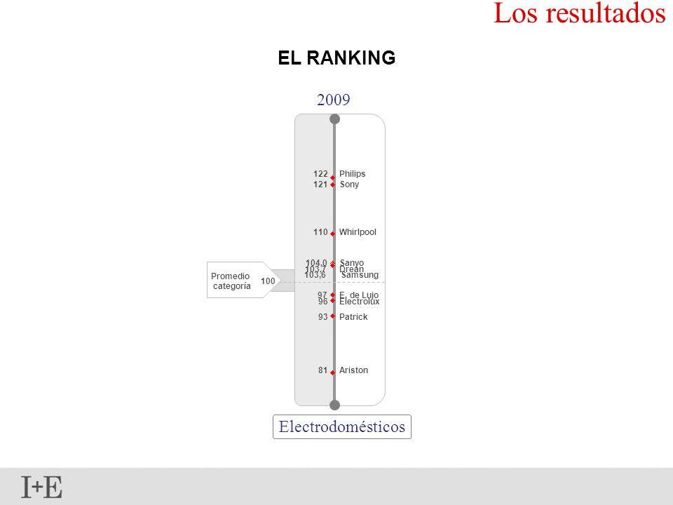 Los resultados EL RANKING Electrodomésticos 2009 100 Promedio categoría 93 103,6 Patrick 81 103,7 104,0 122Philips Whirlpool Sanyo Drean Samsung E. de