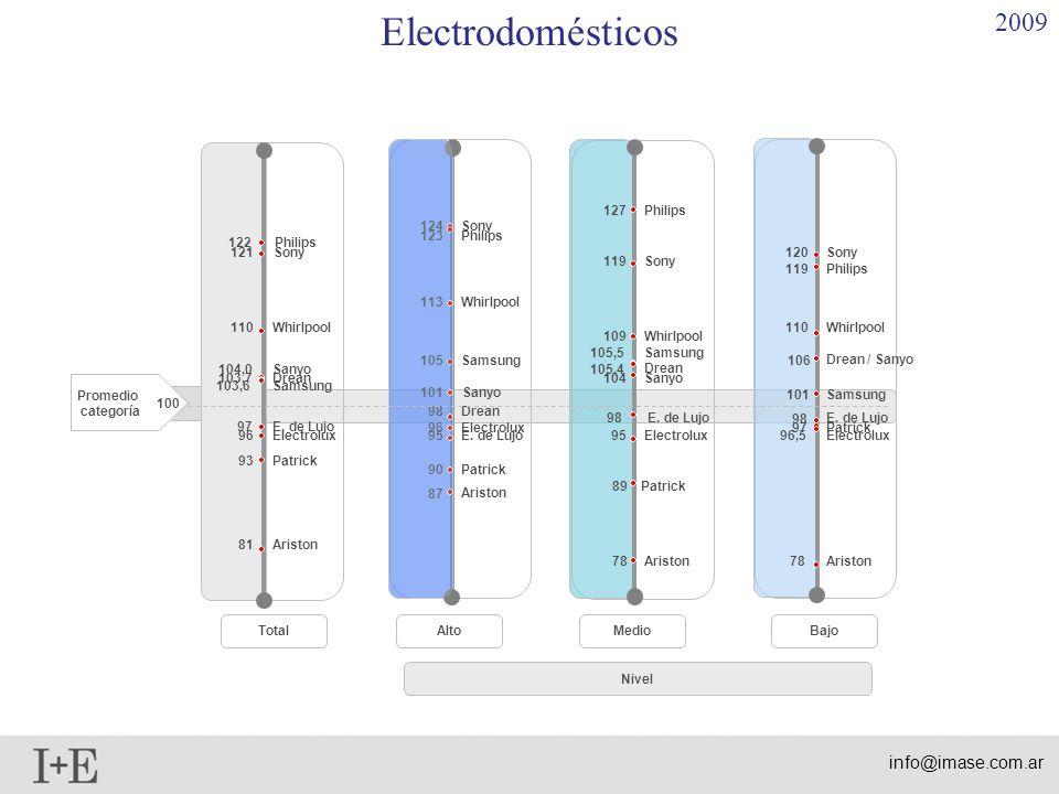 Nivel TotalAltoMedioBajo 100 Promedio categoría Electrodomésticos 2009 93 103,6 Patrick 81 103,7 104,0 122 Philips Whirlpool Sanyo Drean Samsung E. de