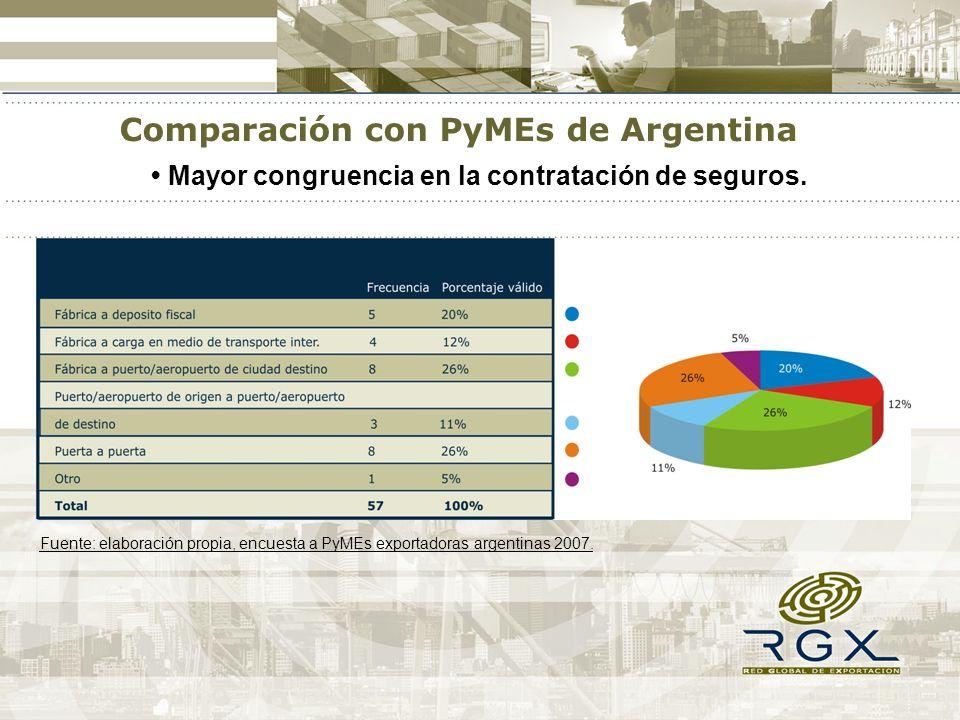 Mayor congruencia en la contratación de seguros. Comparación con PyMEs de Argentina Fuente: elaboración propia, encuesta a PyMEs exportadoras argentin