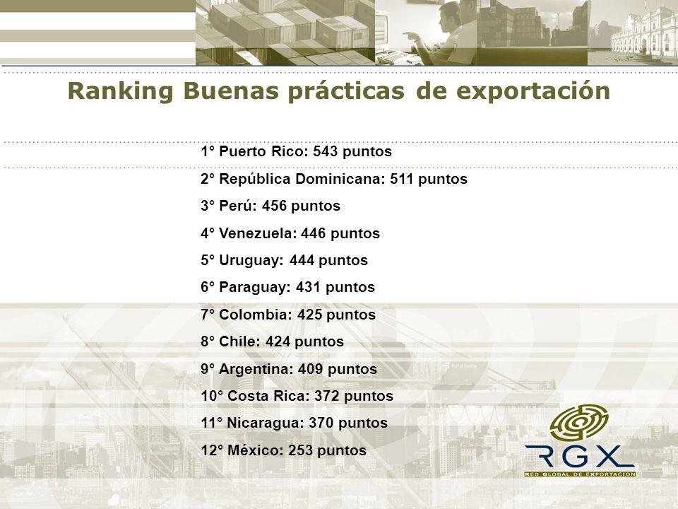 1° Puerto Rico: 543 puntos 2° República Dominicana: 511 puntos 3° Perú: 456 puntos 4° Venezuela: 446 puntos 5° Uruguay: 444 puntos 6° Paraguay: 431 pu