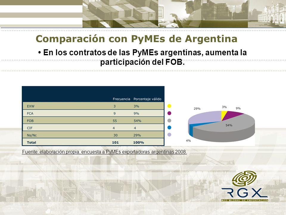 En los contratos de las PyMEs argentinas, aumenta la participación del FOB. Fuente: elaboración propia, encuesta a PyMEs exportadoras argentinas 2008.